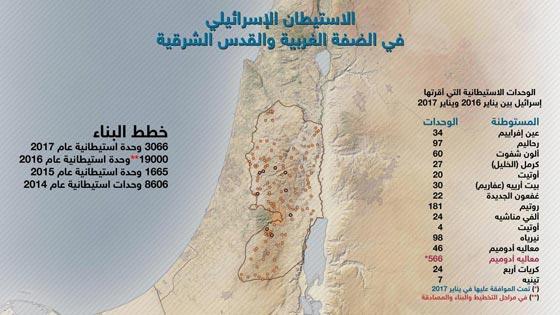 صورة رقم 4 - الكنيست يصادق على قانون يتيح للمستوطنين سرقة اراضي فلسطينية!