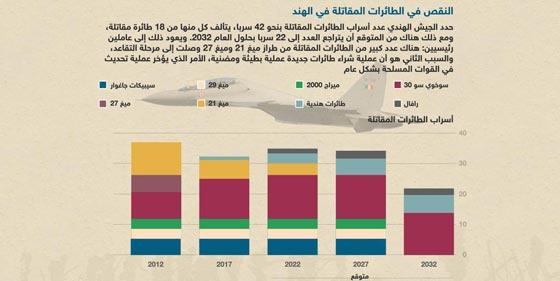 صورة رقم 3 - صور طائرات مقاتلة (إف 16):هل ستكون اول طائرة هندية أصيلة؟