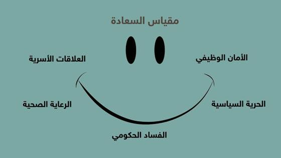 صورة رقم 1 - تقرير السعادة: الإمارات هي أسعد الدول عربيًا والدنمارك الاسعد عالميًا