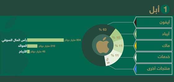 كم ربحت كبرى شركات تكنولوجيا المعلومات ومواقع التواصل في عام؟ صورة رقم 1