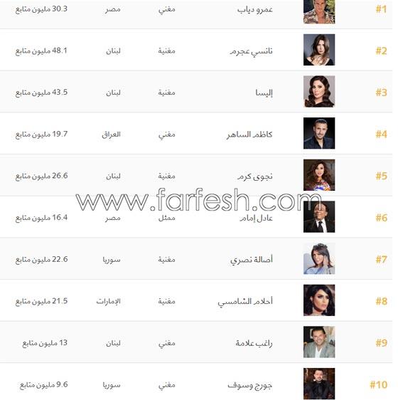 من هم النجوم العرب الذين شملتهم قائمة فوربس لأهم المشاهير؟ ومن الأول؟ صورة رقم 1