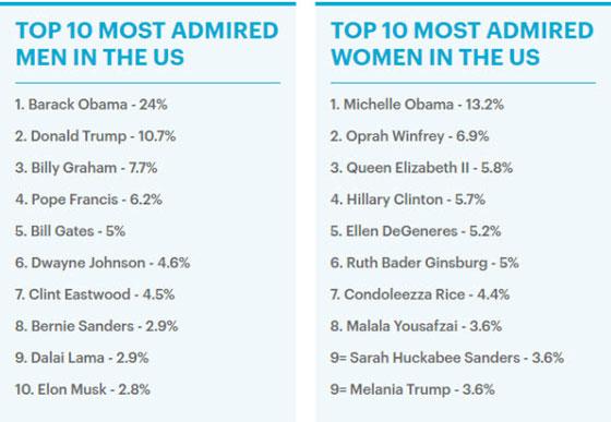 أنجلينا جولي وبيل غيتس يتصدران قائمة الشخصيات الأكثر إثارة للإعجاب في العالم صورة رقم 3
