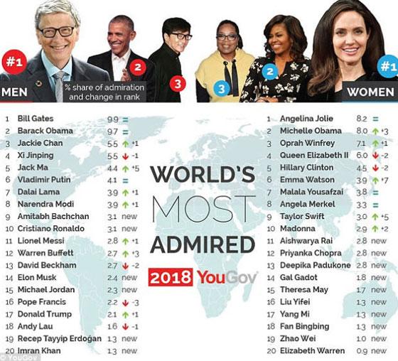 أنجلينا جولي وبيل غيتس يتصدران قائمة الشخصيات الأكثر إثارة للإعجاب في العالم صورة رقم 2