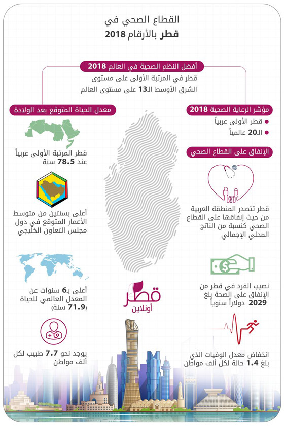 هذه بلدان العالم الأكثر صحة تضمن دولتان عربيتان  صورة رقم 4