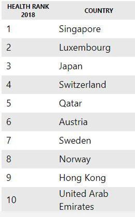 هذه بلدان العالم الأكثر صحة تضمن دولتان عربيتان  صورة رقم 2