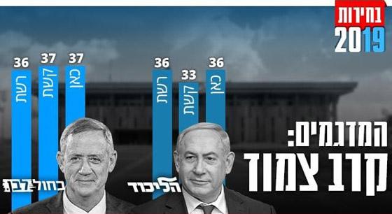 الانتخابات الإسرائيلية: اليمين يتقدم ونتنياهو في طريقه للفوز بولاية خامسة صورة رقم 6