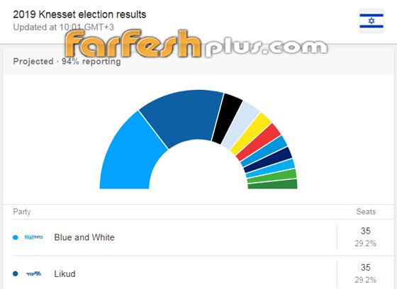 الانتخابات الإسرائيلية: اليمين يتقدم ونتنياهو في طريقه للفوز بولاية خامسة صورة رقم 1