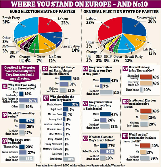 تعرفوا إلى أبرز المرشحين لخلافة تيريزا ماي.. صورة رقم 8