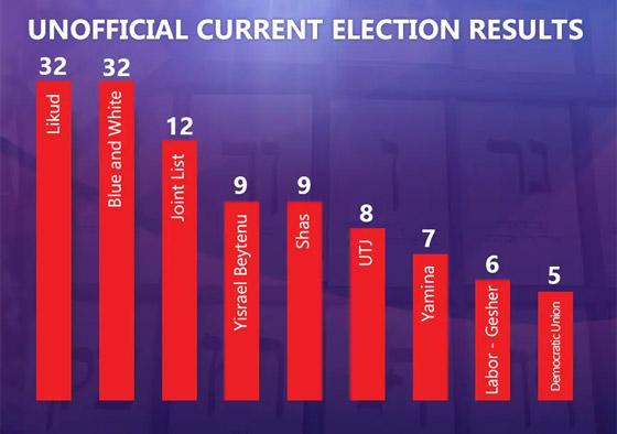 الانتخابات الإسرائيلية: تعادل بين نتنياهو وغانتس حسب النتائج الأولية صورة رقم 3