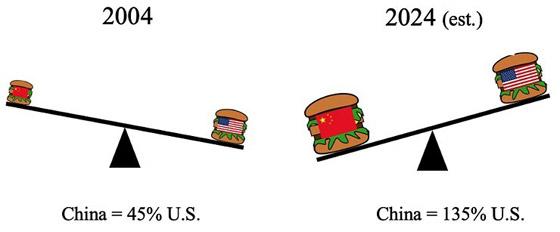 التنين الأحمر يتفوق.. الصين تزيح أمريكا وتصبح أكبر اقتصاد في العالم صورة رقم 2