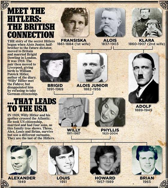 صورة رقم 3 - ابن شقيق هتلر.. حاول ابتزاز عمه وهدده بفضح أسرار عائلية