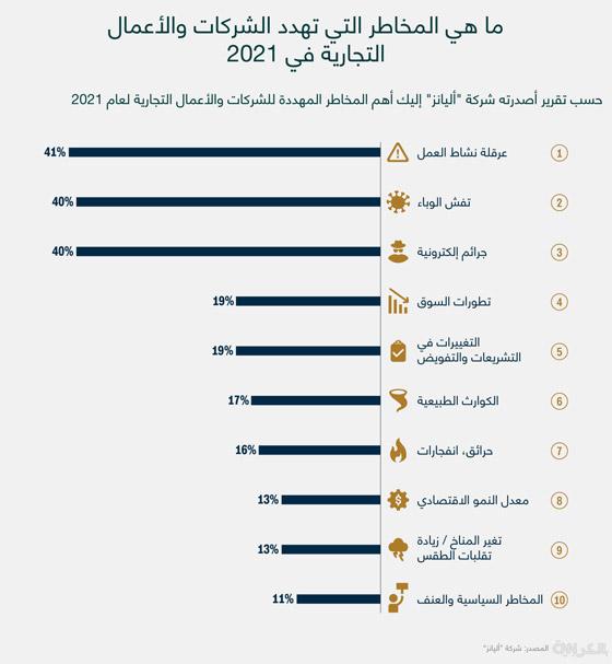 صورة رقم 1 - منها جائحة كورونا.. 10 مخاطر تهدد الشركات والأعمال التجارية في 2021