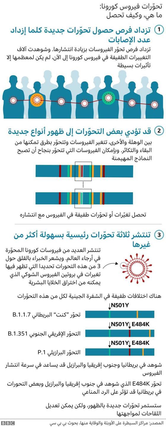 صورة رقم 2 - فيروس كورونا: ما هي سلالات الفيروس وما مقدار الحماية التي توفرها اللقاحات ضدها؟