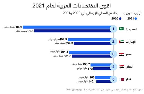 صورة رقم 1 - السعودية في الصدارة.. هذه أكبر وأقوى الاقتصادات العربية لعام 2021